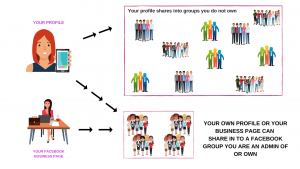 FACEBOOK GROUPS Infographic